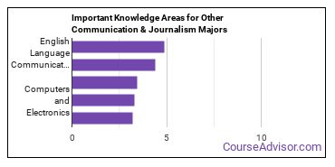 Important Knowledge Areas for Other Communication & Journalism Majors