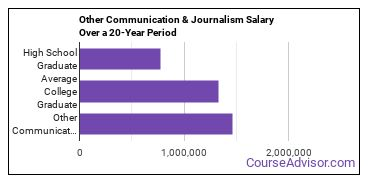 communication and journalism (other) salary compared to typical high school and college graduates over a 20 year period