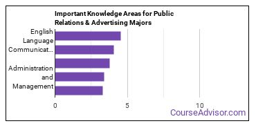 Important Knowledge Areas for Public Relations & Advertising Majors