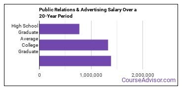 public relations and advertising salary compared to typical high school and college graduates over a 20 year period