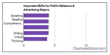 Important Skills for Public Relations & Advertising Majors