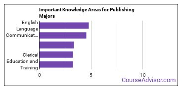 Important Knowledge Areas for Publishing Majors