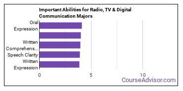 Important Abilities for digital communication Majors