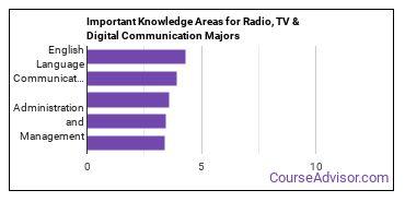 Important Knowledge Areas for Radio, TV & Digital Communication Majors