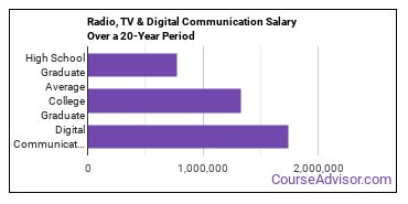 radio, television and digital communication salary compared to typical high school and college graduates over a 20 year period