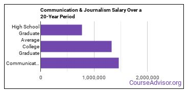 communication and journalism salary compared to typical high school and college graduates over a 20 year period