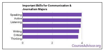 Important Skills for Communication & Journalism Majors