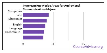 Important Knowledge Areas for Audiovisual Communications Majors