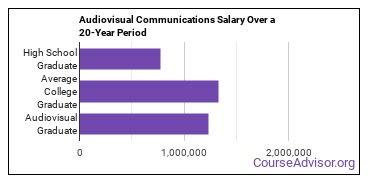 audiovisual communications salary compared to typical high school and college graduates over a 20 year period