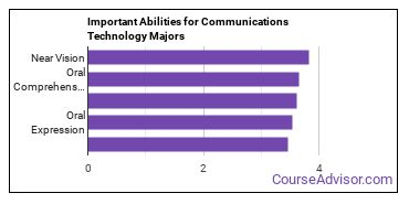 Important Abilities for communications tech Majors