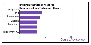 Important Knowledge Areas for Communications Technology Majors