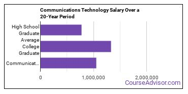 communications technology salary compared to typical high school and college graduates over a 20 year period