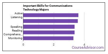 Important Skills for Communications Technology Majors