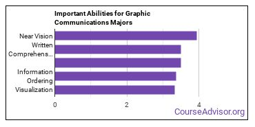 Important Abilities for graphic communication Majors