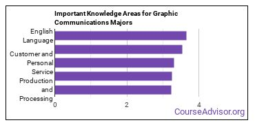 Important Knowledge Areas for Graphic Communications Majors