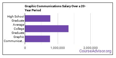 graphic communications salary compared to typical high school and college graduates over a 20 year period