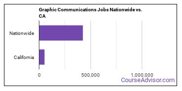 Graphic Communications Jobs Nationwide vs. CA