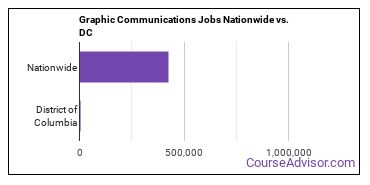 Graphic Communications Jobs Nationwide vs. DC