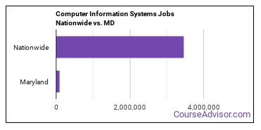 Computer Information Systems Jobs Nationwide vs. MD