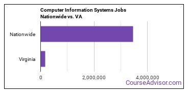 Computer Information Systems Jobs Nationwide vs. VA