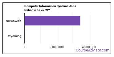 Computer Information Systems Jobs Nationwide vs. WY