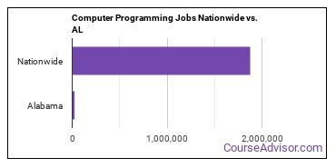 Computer Programming Jobs Nationwide vs. AL