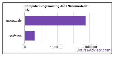 Computer Programming Jobs Nationwide vs. CA