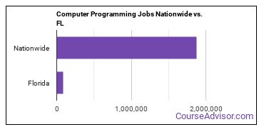 Computer Programming Jobs Nationwide vs. FL