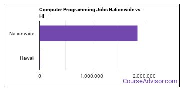 Computer Programming Jobs Nationwide vs. HI