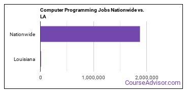 Computer Programming Jobs Nationwide vs. LA