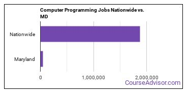 Computer Programming Jobs Nationwide vs. MD