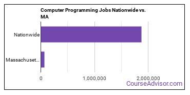 Computer Programming Jobs Nationwide vs. MA