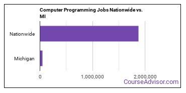 Computer Programming Jobs Nationwide vs. MI