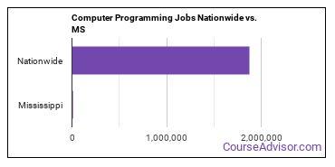 Computer Programming Jobs Nationwide vs. MS