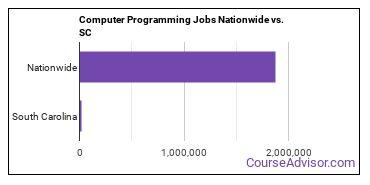 Computer Programming Jobs Nationwide vs. SC