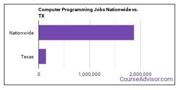 Computer Programming Jobs Nationwide vs. TX