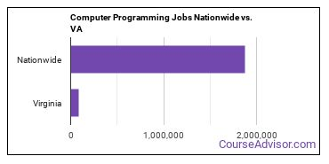 Computer Programming Jobs Nationwide vs. VA