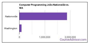 Computer Programming Jobs Nationwide vs. WA