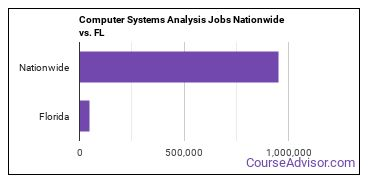 Computer Systems Analysis Jobs Nationwide vs. FL