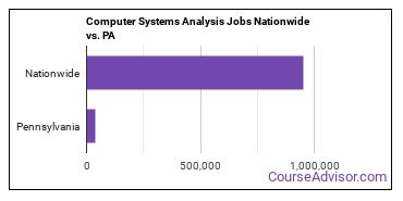 Computer Systems Analysis Jobs Nationwide vs. PA