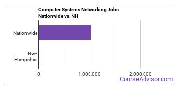 Computer Systems Networking Jobs Nationwide vs. NH