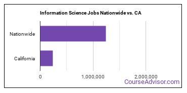 Information Science Jobs Nationwide vs. CA