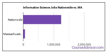 Information Science Jobs Nationwide vs. MA