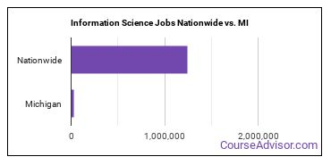 Information Science Jobs Nationwide vs. MI