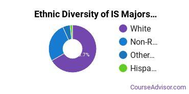 Information Science Majors in WV Ethnic Diversity Statistics