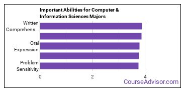 Important Abilities for computer and information sciences Majors