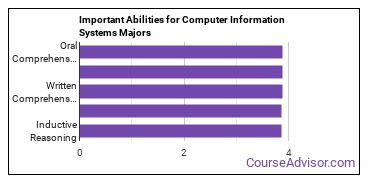Important Abilities for CIS Majors