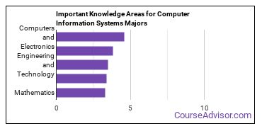 Important Knowledge Areas for Computer Information Systems Majors