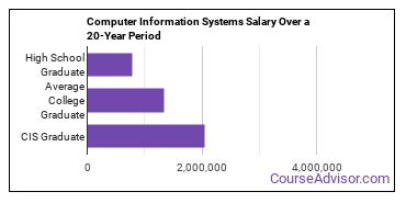computer information systems salary compared to typical high school and college graduates over a 20 year period