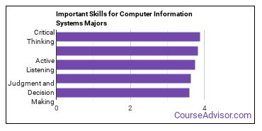 Important Skills for Computer Information Systems Majors